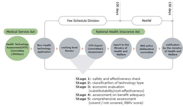 Health Insurance Review & Assessment Service